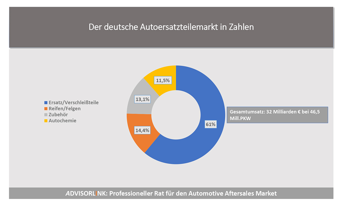 Main Market Figures Germany 2018